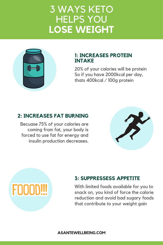 3-ways-keto-helps-you-lose-weight-infographci